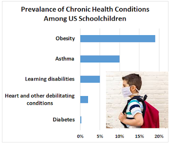 Chronic conditions among US schoolchildren: Diabetes	0% Heart and other debilitating conditions	2% Learning disabilities	5% Asthma	10% Obesity	19%