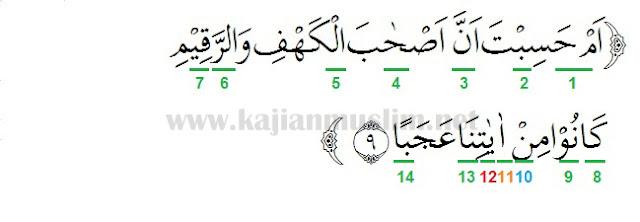 Hukum Tajwid Surat Al-Kahfi Ayat 9