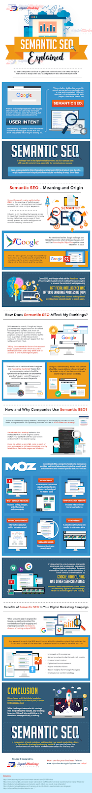 Semantic SEO Explain