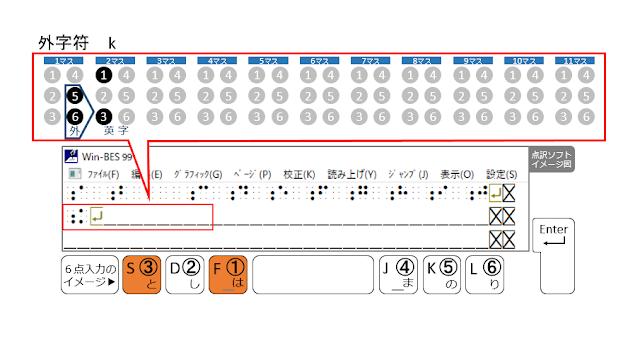 2行目2マス目に1、3の点が示された点訳ソフトのイメージ図と1、3の点がオレンジで示された6点入力のイメージ図
