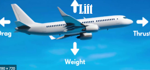 Airplane Kaise Udta Hain - How Airplane Fly