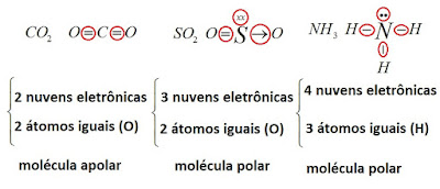 polaridade das ligaçoes quimicas