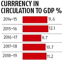 Currency Circulation to GDP during Cashless Economy