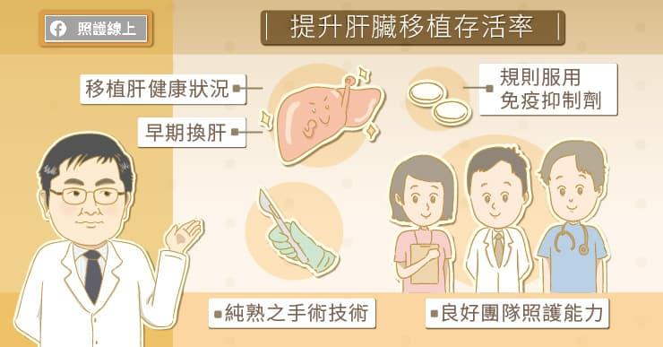 提升肝臟移植存活率