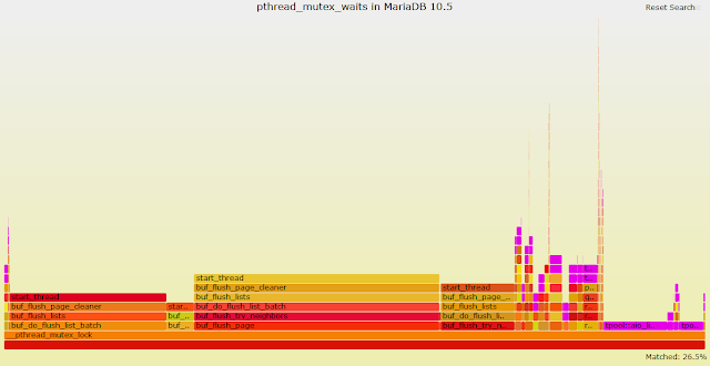 Playing with recent bpftrace and MariaDB 10.5 on Fedora - Part III, Creating a New Tool for Tracing Mutexes