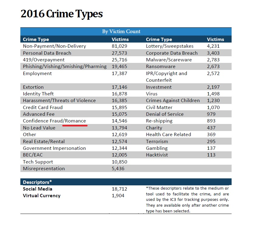 Crimes associated with online dating