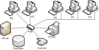 Pengertian, Manfaat, Jenis-jenis Jaringan Komputer