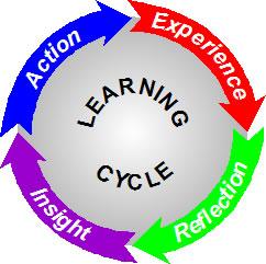 Ptk Pendidikan Agama Kristen Cek Info Ptk Gtk Terbaru Semester 1 Tahun Pelajaran 2016 22kb Model Pembelajaran Siklus Belajar Learning Cycle Review Ebooks