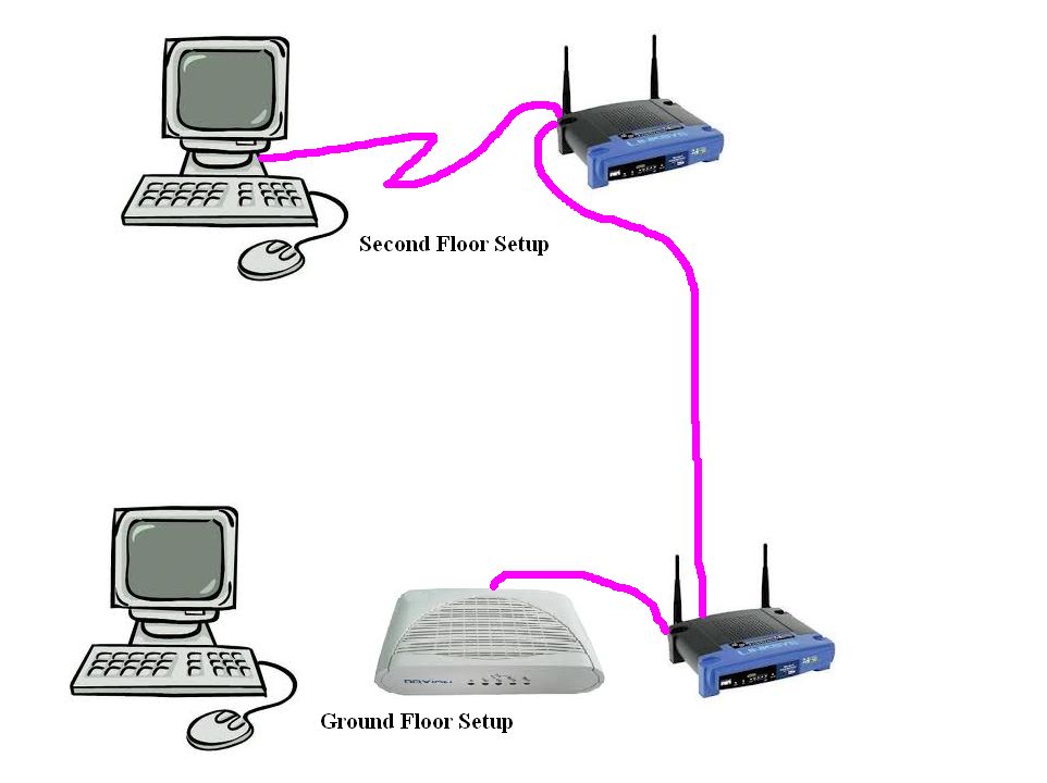 how to connect 2 pc via router
