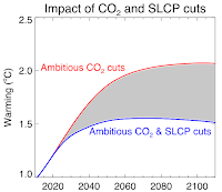 "Red line: Mid-range warming response to the IPCC's RCP3PD most aggressive mitigation scenario, which involves reducing CO2 emissions to zero and below in the second half of the 20th century. Blue line: Mid-range warming response to RCP3PD supplemented by rapid reductions in ""Short-lived Climate Pollutant"" (SLCP, including methane and soot) emissions over the period 2015-2035. (Credit: Oxford Martin School) Click to Enlarge."