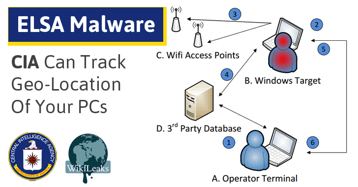 WikiLeaks Reveals How CIA Malware Tracks Geo-Location of its Targeted