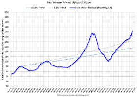 Upward Slope of Real House Prices