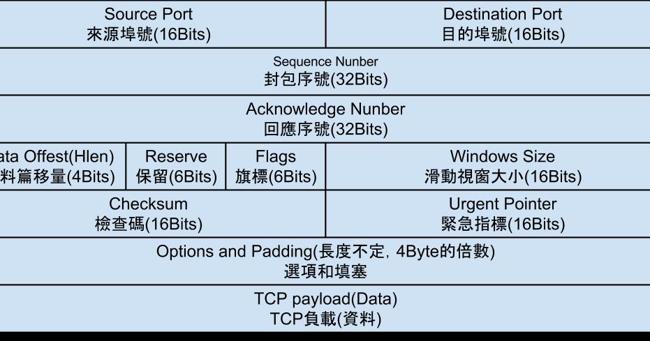 西西恩ㄟ 筆記: TCP(Transmission Control Protocol.傳輸控制協定)