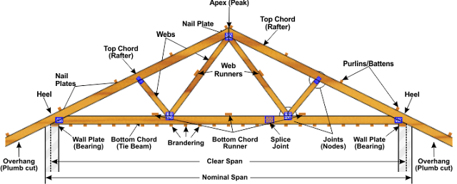 Design and Drawing of Steel Structure