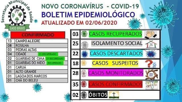 URGENTE: Gado Bravo chega a 35 casos confirmados de coronavírus