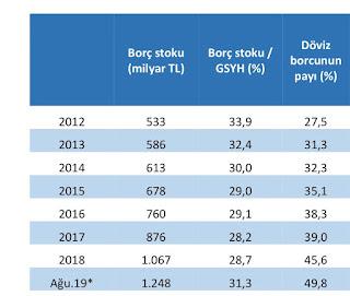türkiyenin borcu ne kadar 2019