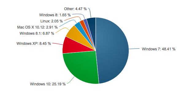 Graphical representation of the usage of operating systems