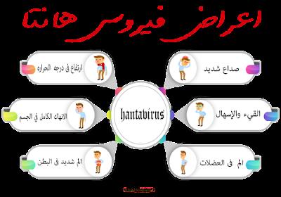 بتفصيل اعراض فيروس هانتا