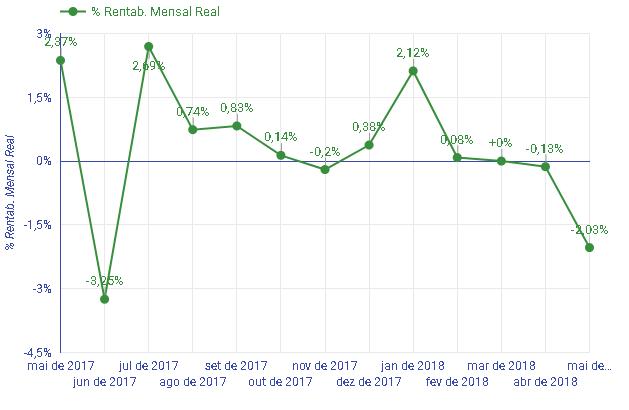 rentabilidade mensal real em maio de 2018