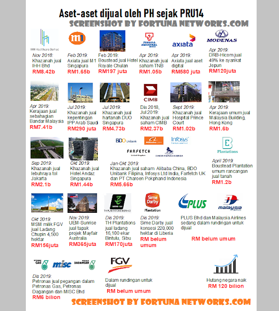 """<img src=""""FortunaNetworks.Com.jpg"""" alt=""""Apakah Wajar Kita Diamkan Saja Regime DAP/PH Menjual Aset-Aset Negara Malaysia Ini?"""">"""