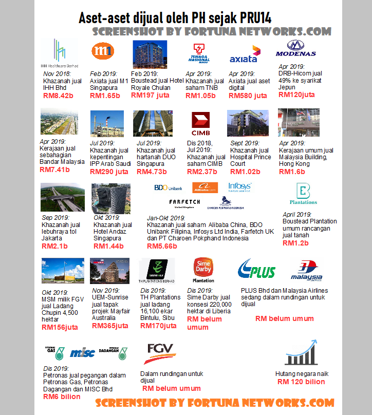 Apakah Wajar Kita Diamkan Saja Regime DAP/PH Menjual Aset-Aset Negara Malaysia Ini?