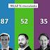 El PSOE gana las elecciones, VOX dispara su número de escaños y Cs se desploma