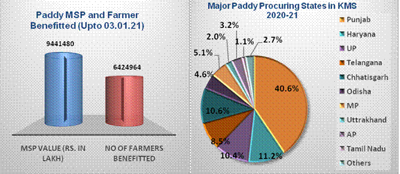 MSP-and-Farmer-Benefitted-Major-Paddy-Procuring-States-in-KMS