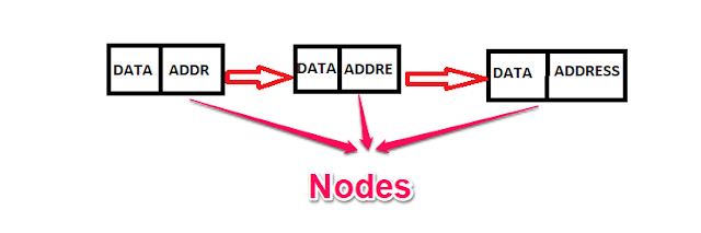 Linked List Data Structure in Hindi