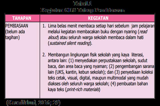 Implementsi Gerakan Literasi Sekolah (GLS)