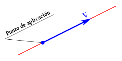 Punto de aplicación de un vector