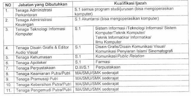 Penerimaan Pegawai Pemerintah Non Pegawai Negeri IAIN Salatiga Tahun 2019