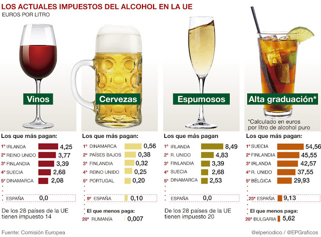 ALCOHOL IMPUESTOS EN EUROPA