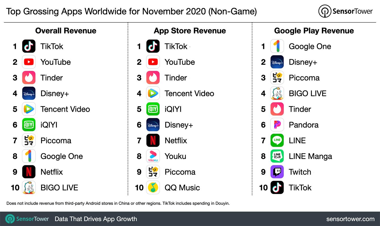 Tiktok The Highest Grossing App In November Worldwide Digital Information World
