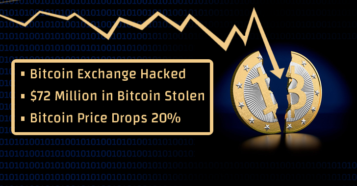 Bitcoin Price Drops 20% After $72 Million in Bitcoin Stolen from Bitfinex Exchange
