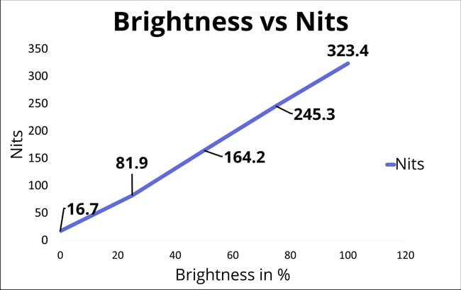 Graph of the % level of brightness vs nits achieved by Dell Alienware's display. At 100% of brightness, the display has reached 323.4 Nits.