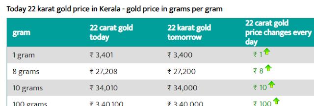 today 22 karat gold price in kerala