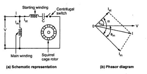 Wiring Diagram Of Capacitor Start Induction Motor 2000 Gmc Sierra Radio Kbreee: Motors