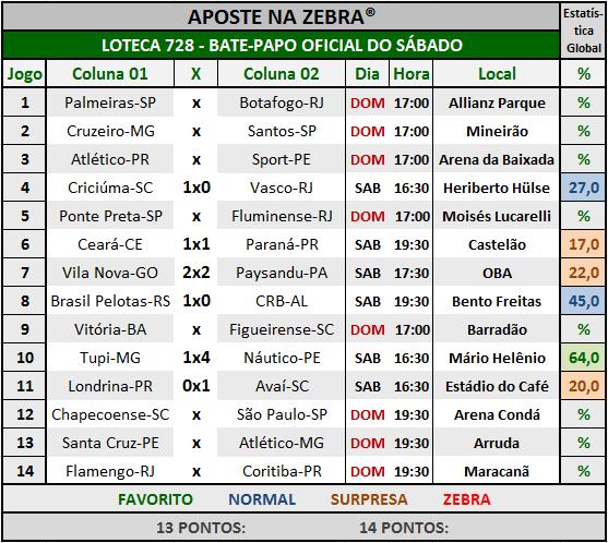 LOTECA 728 - BATE-PAPO OFICIAL DO SÁBADO 04