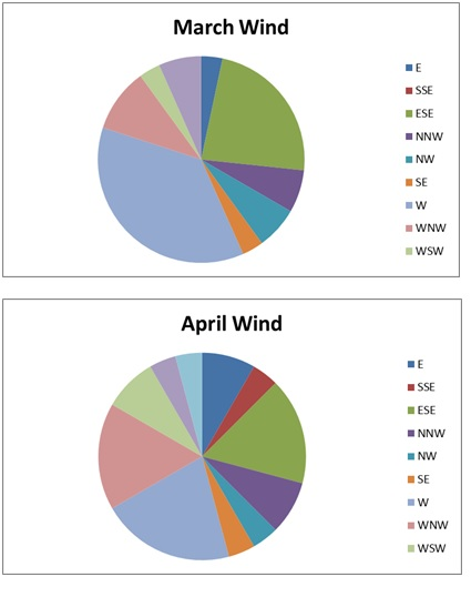 The last set of graphs  made using weather station data from roof phillips was pie charts showing daily wind directions for each month also arik   journal analysis rh ariksweatherspot