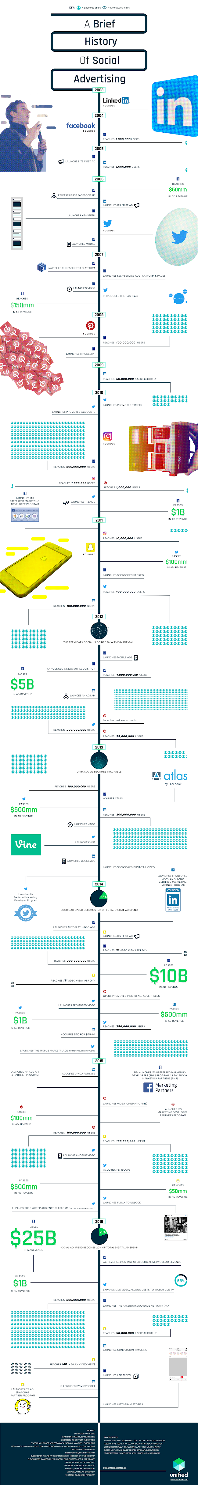 A Brief History Of Social Advertising #infographic