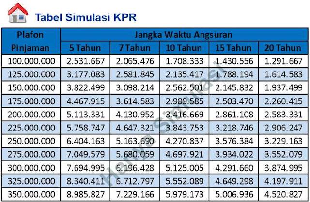 tabel-angsuran-kpr-btn-2019