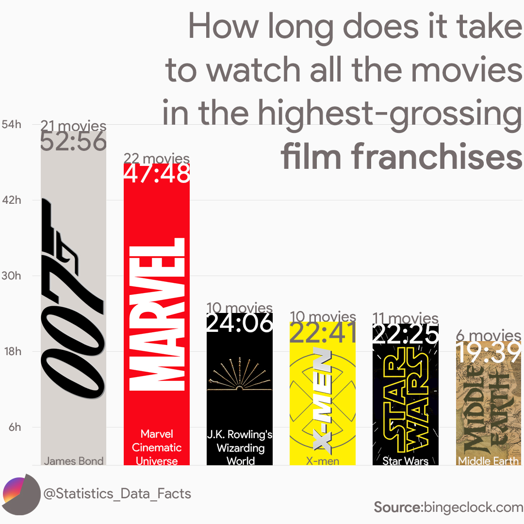 How long does it take to watch all the movies in the highest-grossing film franchises.