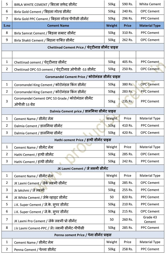 Cement Price List in India