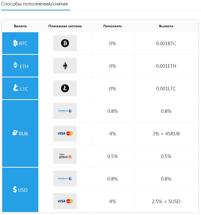 Регистрация в Bitexbook 5