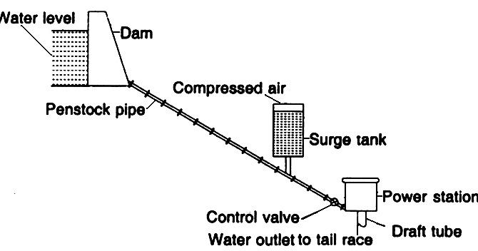 Mechanical Technology: Layout of a Hydro Power Plant