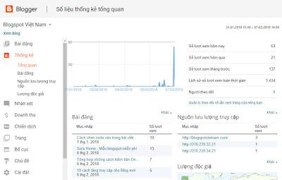 Công cụ thống kê blog có những gì?