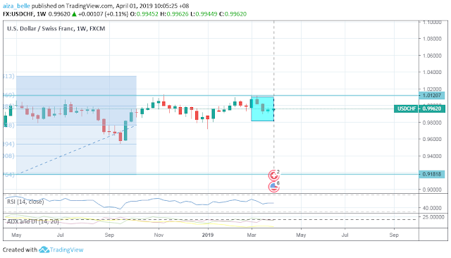 USDCHF March 2019 Seasonality Forecast Outcome