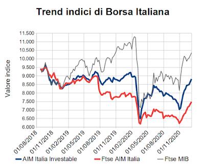 Trend indici di Borsa Italiana al 8 gennaio 2021