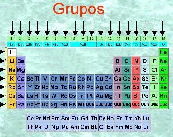 La tabla periodica y los enlaces quimicos clasificacion de los grupo 18 viii a gases nobles urtaz Choice Image