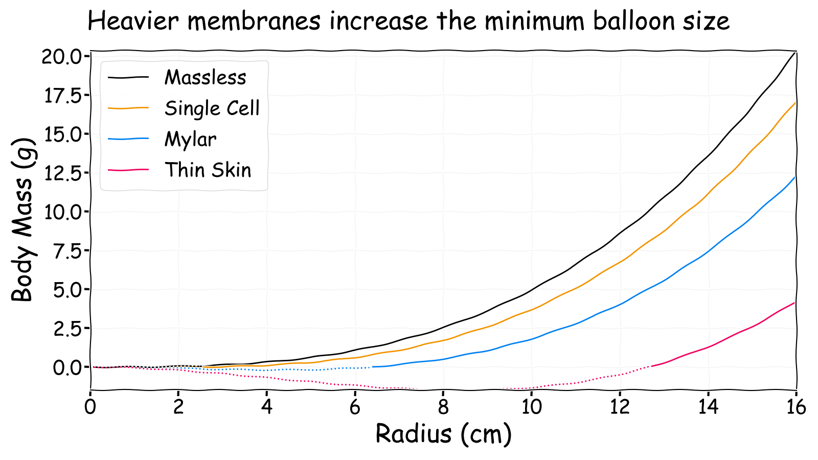 Neutrally buoyant body mass versus radius for different membranes